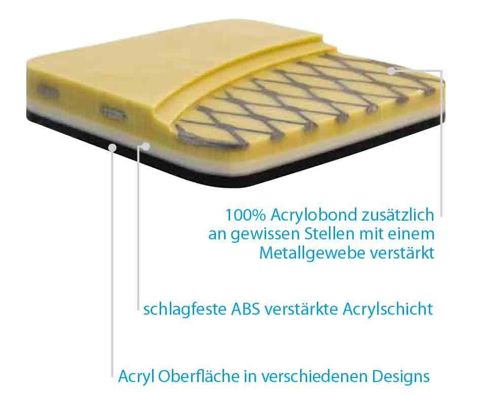 Acrylbond-Verstärkung
