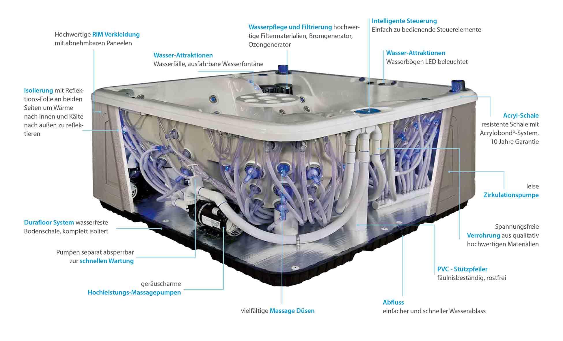 Funktionalität und Design, Whirlpool
